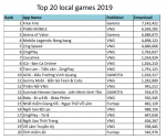 Специфика Вьетнамского рынка мобильных игр