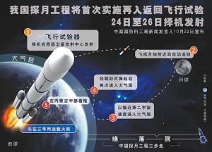 В Китае готовятся к запуску очередного космического аппарата для исследования Луны